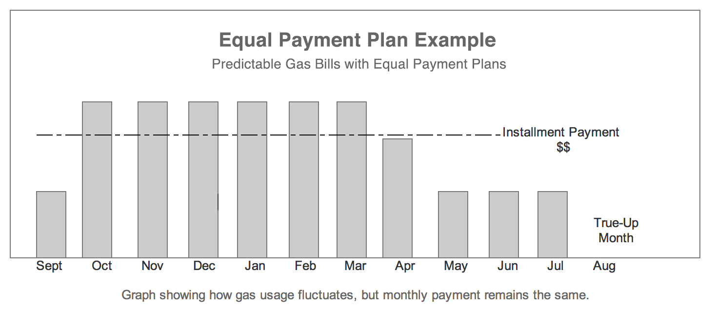 Equal Payment Plan Chart Example