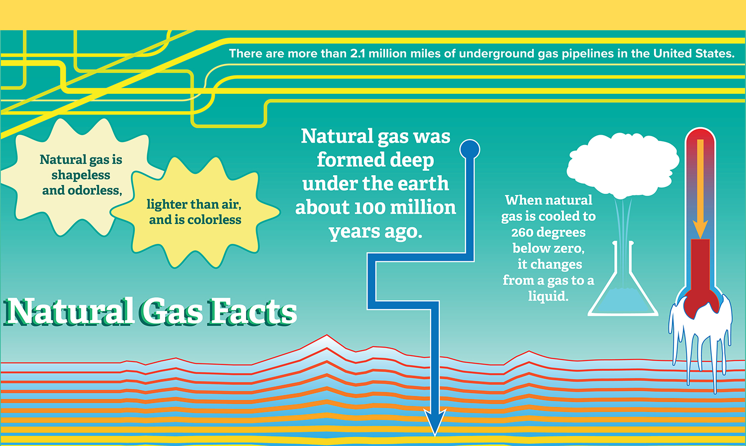 Natural Gas Infographics
